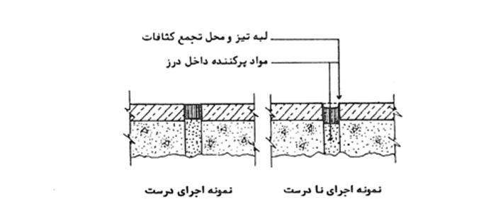 مقررات فنی و ساختمانی